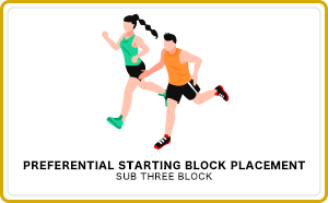 Preferential starting block placement(Sub Three Block)